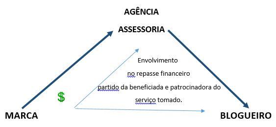 relação marca - agência e blogueiro.JPG